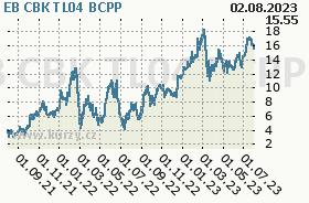 EB CBK TL04, graf