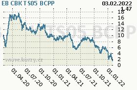 EB CBK TS05, graf