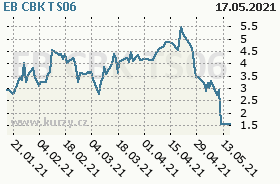 EB CBK TS06, graf