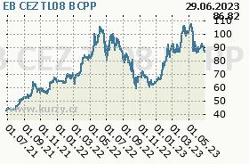 EB CEZ TL08, graf