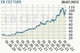 EB CEZ TL09, graf