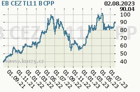 EB CEZ TL11, graf
