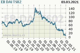 EB DAI TS02, graf