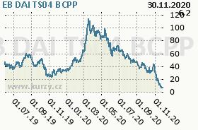 EB DAI TS04, graf