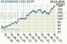 EB DAIMLER TL03, graf