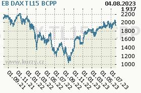 EB DAX TL15, graf