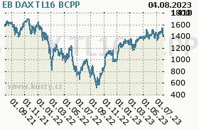 EB DAX TL16, graf