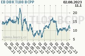 EB DBK TL08, graf