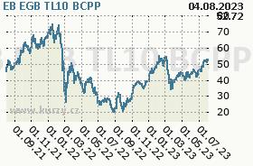 EB EGB TL10, graf