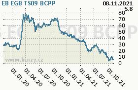EB EGB TS09, graf
