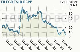 EB EGB TS10, graf
