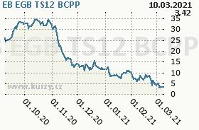 EB EGB TS12, graf