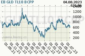 EB GLD TL10, graf