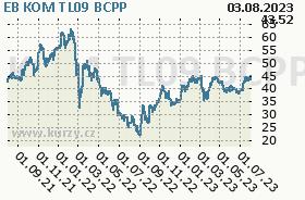 EB KOM TL09, graf