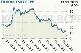 EB KOM TS03, graf