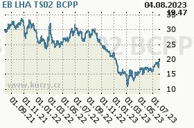 EB LHA TS02, graf