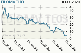 EB OMV TL03, graf