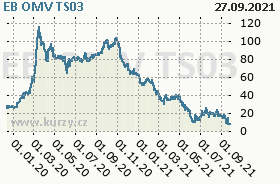 EB OMV TS03, graf