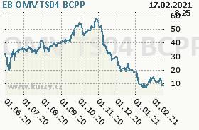 EB OMV TS04, graf