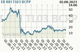 EB RBI TL03, graf