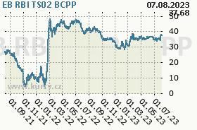 EB RBI TS02, graf