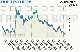 EB RBI TS03, graf