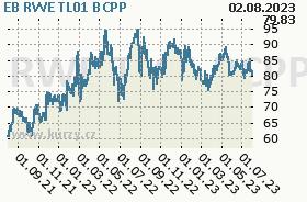 EB RWE TL01, graf