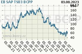 EB SAP TS03, graf