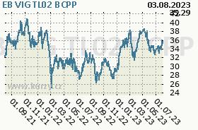 EB VIG TL02, graf