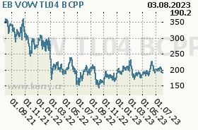 EB VOW TL04, graf
