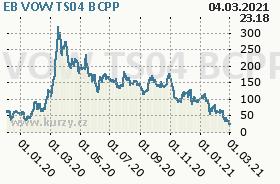 EB VOW TS04, graf