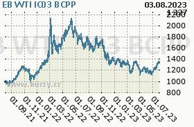 EB WTI IC03, graf