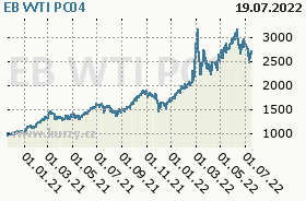 EB WTI PC04, graf