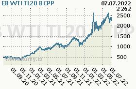EB WTI TL20, graf