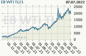 EB WTI TL21, graf