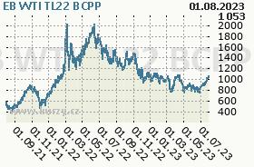 EB WTI TL22, graf