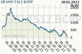 EB WTI TS12, graf