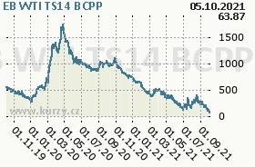 EB WTI TS14, graf