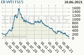 EB WTI TS15, graf