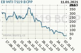 EB WTI TS19, graf