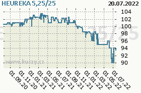 HEUREKA 5,25/25, graf