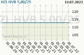 HZL HVB 5,00/25, graf