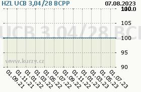 HZL UCB 3,04/28, graf