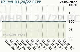 HZL WHB 1,24/22, graf