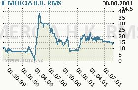 IF MERCIA H.K., graf