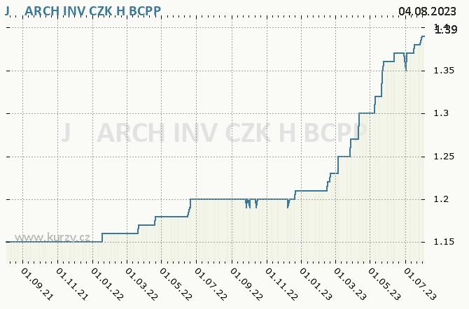 J&T INVEST CZK H - Graf ceny akcie cz
