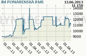 JM PLYNÁRENSKÁ, graf