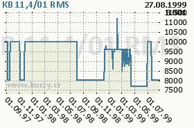 KB 11,4/01, graf