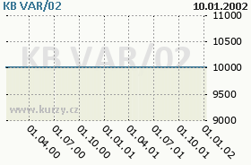KB VAR/02, graf