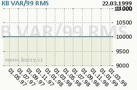 KB VAR/99, graf